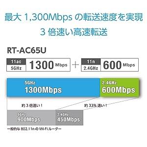 驚きの転送速度、驚きの飛び。最大1300Mbps(5GHz帯)で速い!
