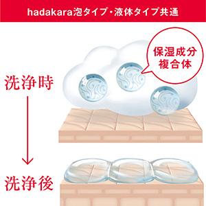 吸着保湿テクノロジー