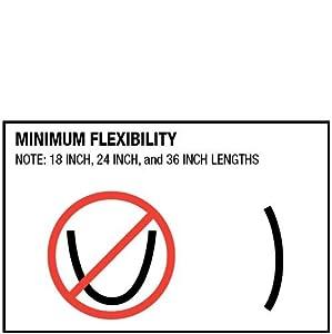 minimum flexibility