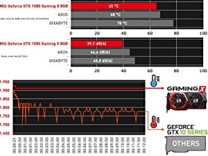 Incluir imagen ampliada Palabras clave de la imagen TWIN FROZR VI; GTX; GTX 1000; GTX 1080; GAMING;