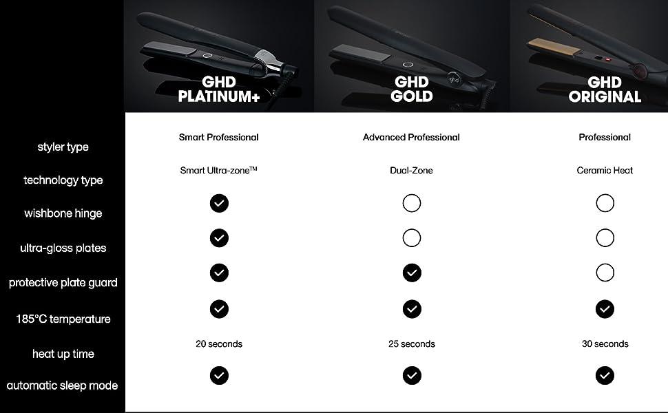 ghd comparison chart