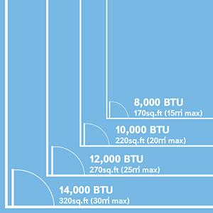 How to choose your BTU?