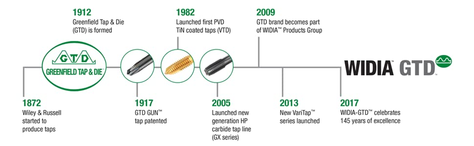 Oxide Coating WIDIA Products Group 5364563 Right Hand Cut WIDIA GTDVTSFT5066 VariTap VTSFT50 Multipurpose Tap HSS-E 3//8-24 Semi Bottom Chamfer 3 Flutes