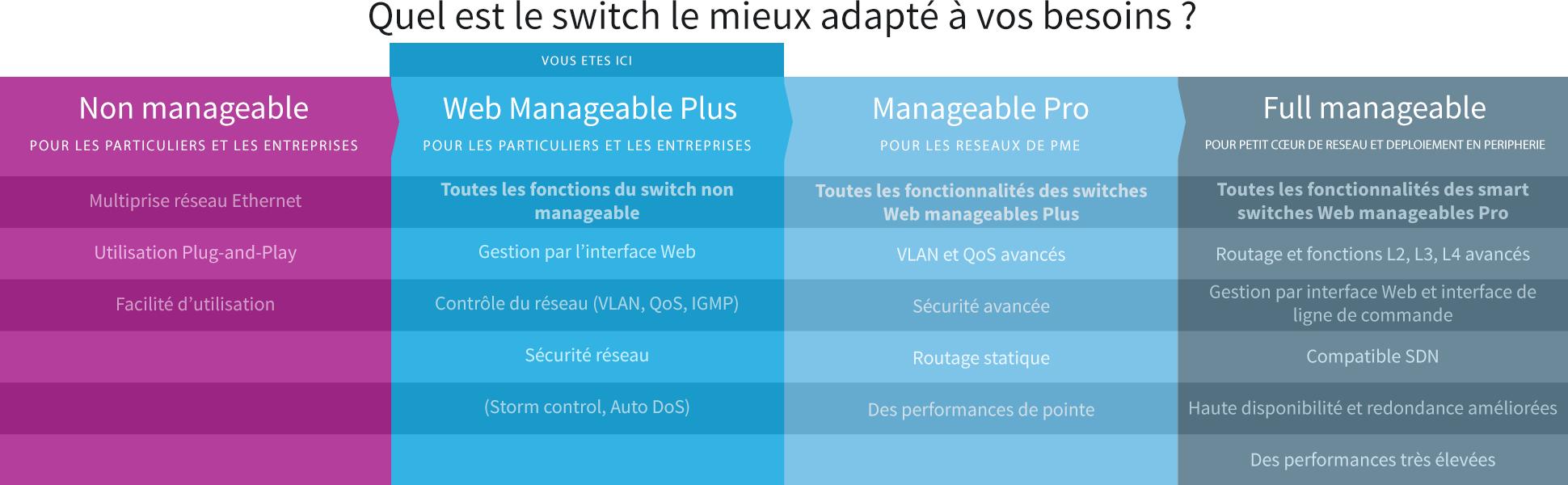 Netgear GS108E-300PES Smart Switch Web Manageable 8 ports