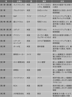 本書で事例として取り上げた主な企業のリスト