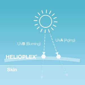 Sunscreen with Helioplex Technology offers broad spectrum protection against UVA and UVB sun rays