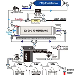 9747485d 36e7 4f4a 8532 301733310ef1._SL300__ ispring rcs5t 500 gpd commercial grade tankless reverse osmosis wiring diagram of ro water purifier at gsmx.co