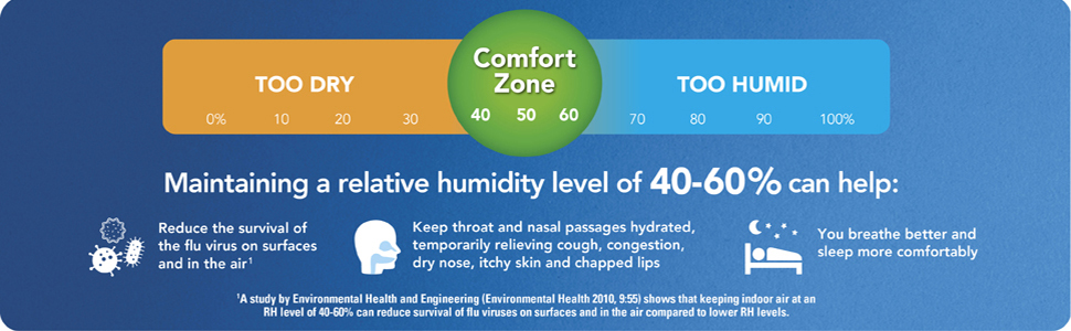 humidity graphic