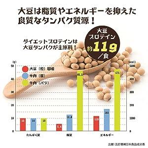 大豆 低脂肪 ローカロリー 低カロリー 高タンパク