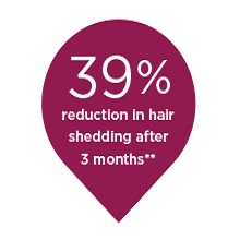 Reduction in hair shedding
