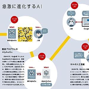 人工知能 ディープラーニング 機械学習 ニューラルネットワーク IoT 自動翻訳 トロッコ問題 チャットボット スマートスピーカー Google Home グーグル・ホーム Echo アマゾン・エコー