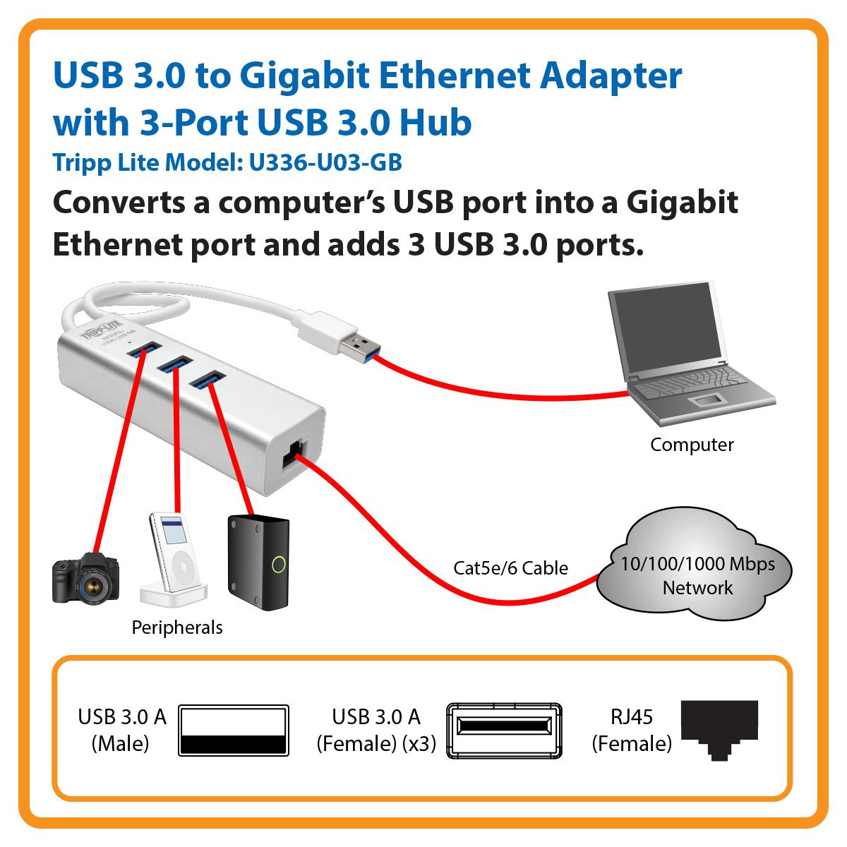 Add 3 USB Ports, USB 3.0 Compliant & Manufactured to Exacting Specifications