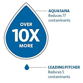 10 times more contaminants reduced