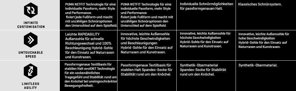 Puma Herren Future 18.3 Fg AG Fußballschuhe  Amazon.de  Schuhe ... 79ff54d6aa