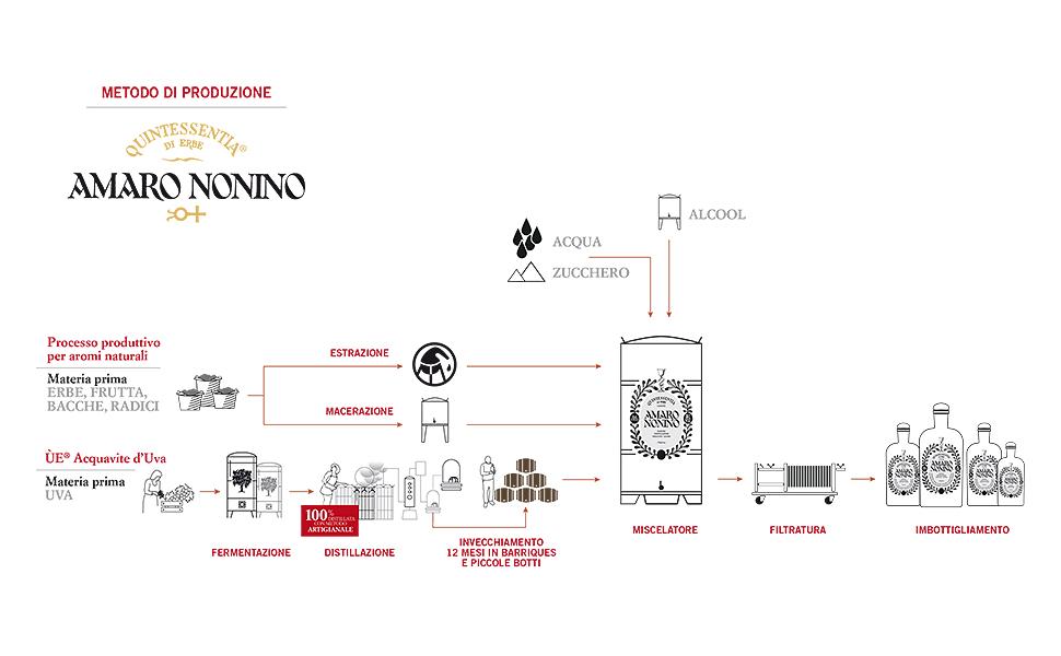 grappa nonino distillatori in friuli dal 1897