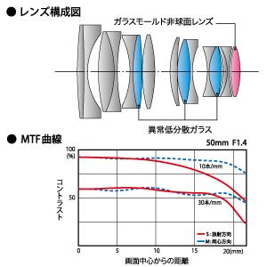 レンズ構成図とMTF曲線