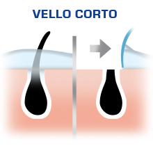 Es fácil, solo tienes que aplicar la crema durante 3-6 minutos para disfrutar de una piel perfectamente suave.