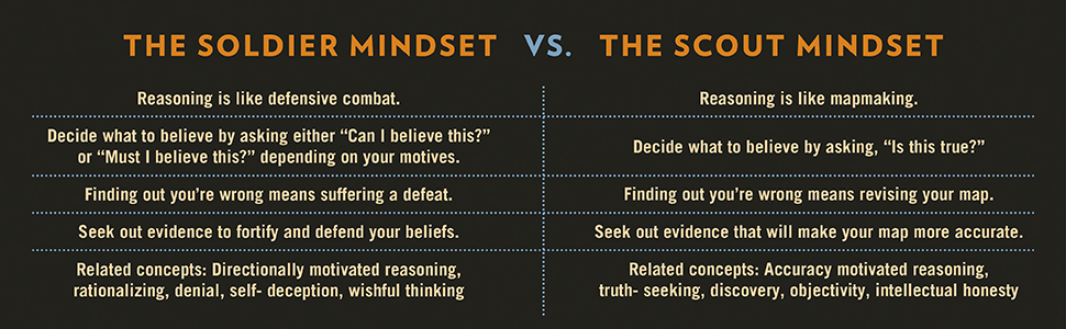 The Soldier Mindset vs The Scout Mindset infographic. The Scout Mindset by Julia Galef.