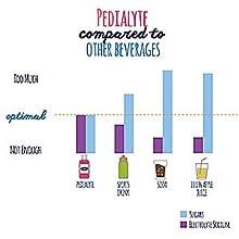Pedialyte brand comparison