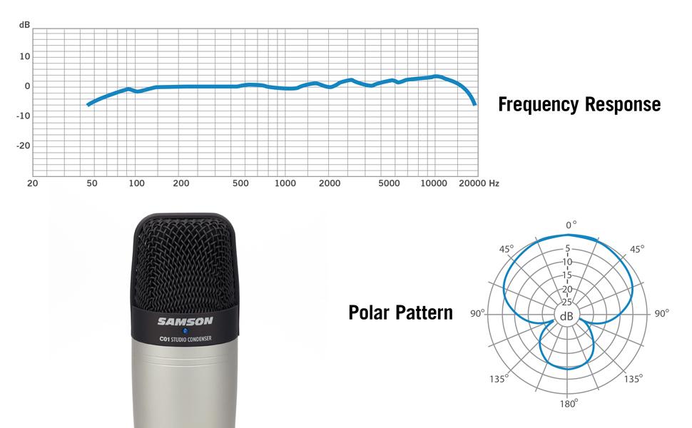 C01 Frequency Response / Polar Pattern