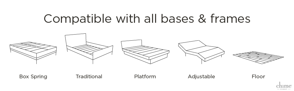 works with all bed frames and bases
