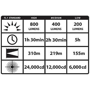 Streamlight Stinger DS LED HL High Lumen Dual Switch Rechargeable Flashlight ANSI Chart