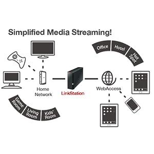 buffalo, buffalo nas, stream, data storage, data backup, backup, linkstation