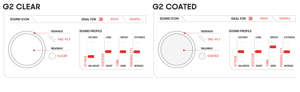 G2 Clear Sound Profile, G2 Coated Sound Profile
