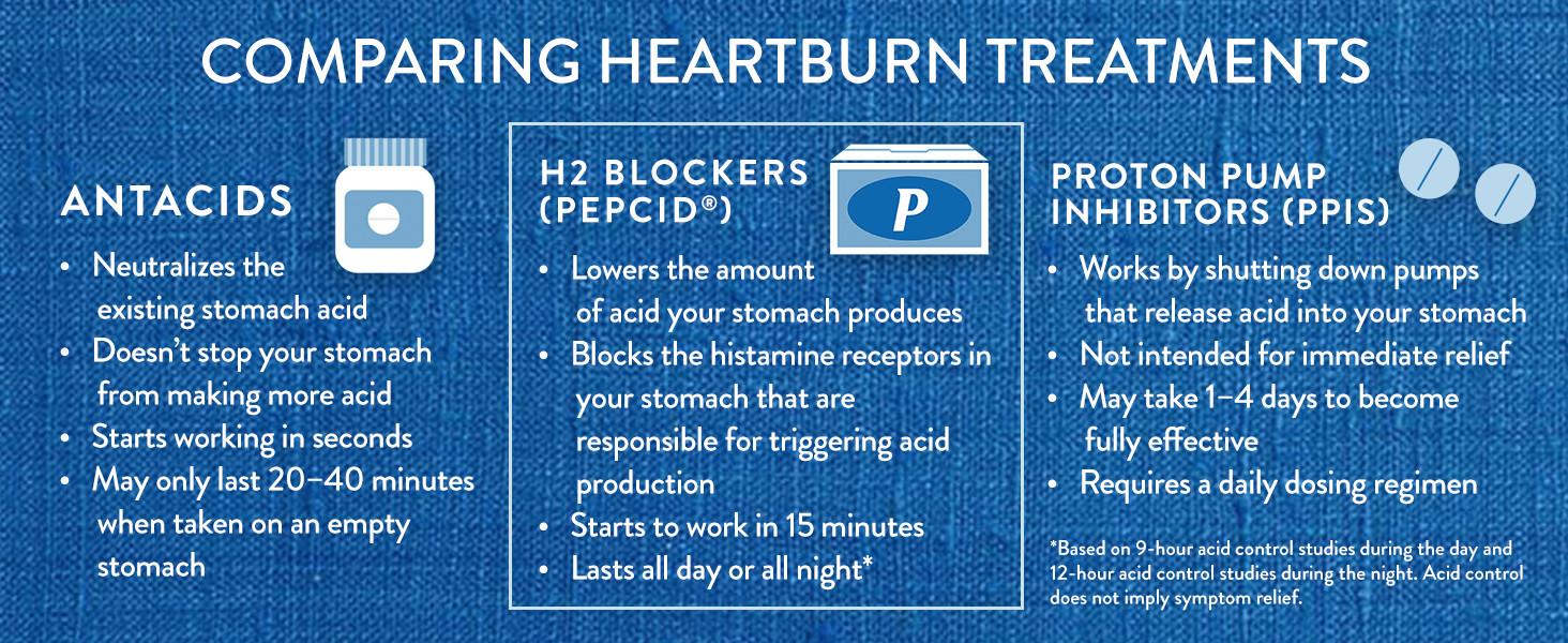 pepcid, antacids, ppi, h2, acid relief, pepcid complete, pepcid ac