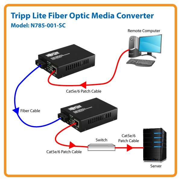 Amazon Com Tripp Lite Fiber Optic Gig Media Converter Utp