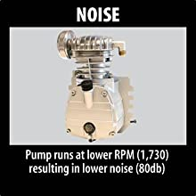 noise pump runs lower RPM resulting lower noise rotations per minuted db sound level
