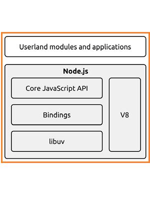 node.ds design patterns