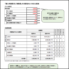 (1)「購入時諸費用」「建築費」の消費税8%と10%の比較表