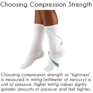 What compression level is right for you?