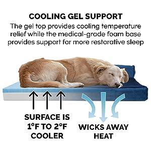 foam; support; orthopedic; cooling; memory; gel foam; microgel