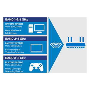Blazing-Fast Speeds from Three Wi-Fi Bands