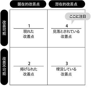 改善点の分類