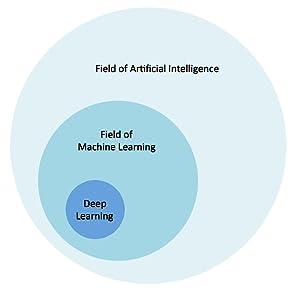 Deep Learning, machine learrning