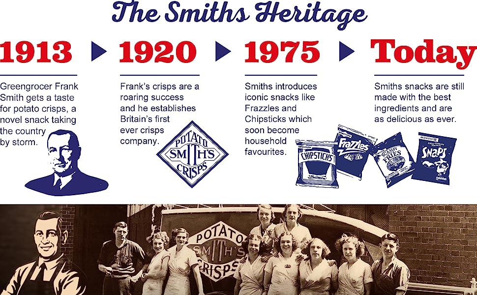 Smiths Timeline