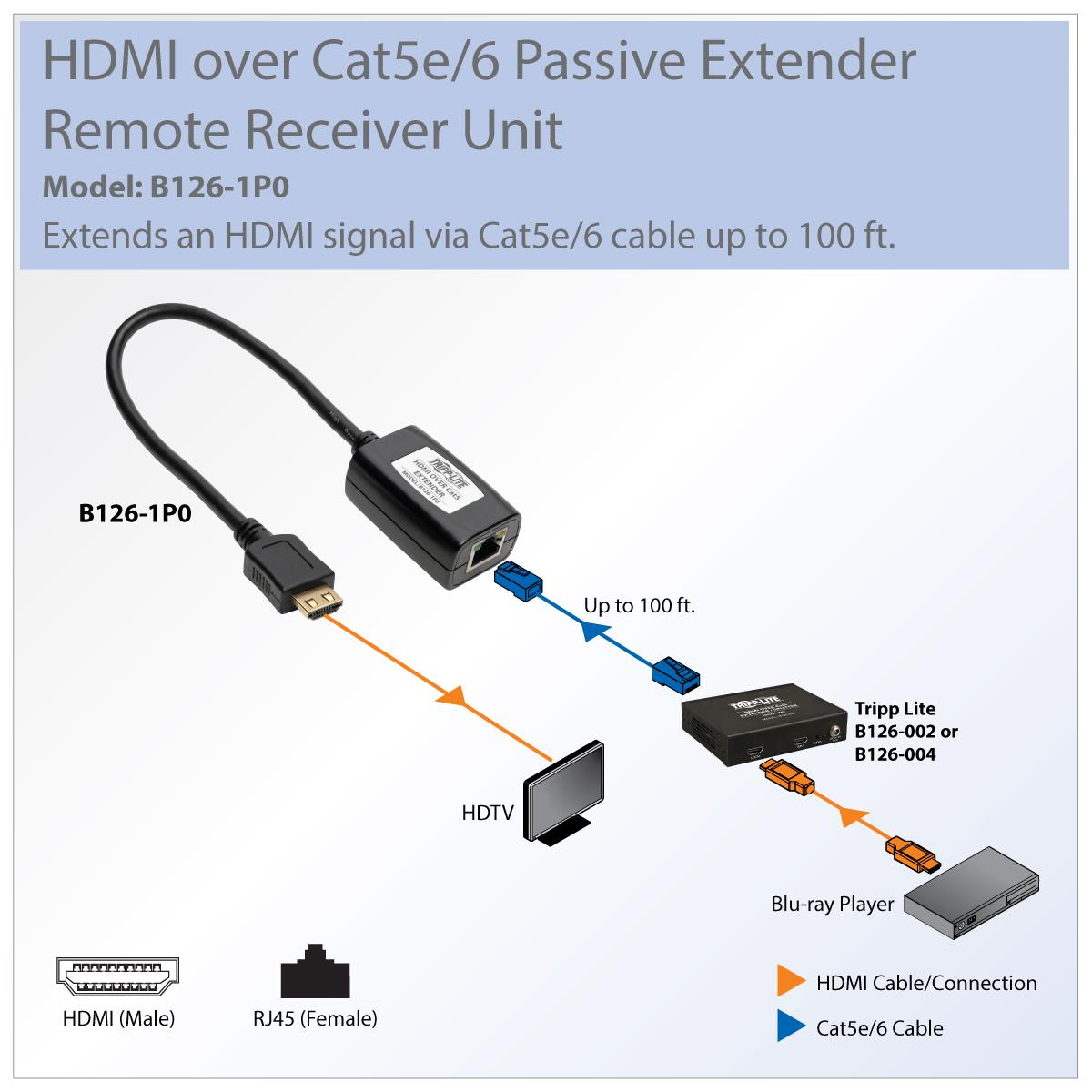 Tripp Lite HDMI Over Cat5 / Cat6 Extender, Receiver for Video and Audio on