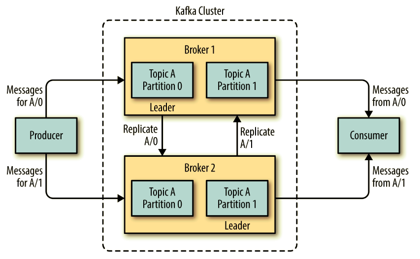 Kafka: The Definitive Guide: Real-Time Data and Stream Processing at