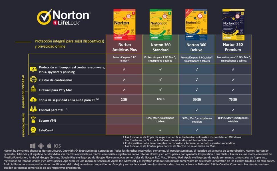 Norton Antivirus Plus 2020 - Antivirus software para 1 Dispositivo ...