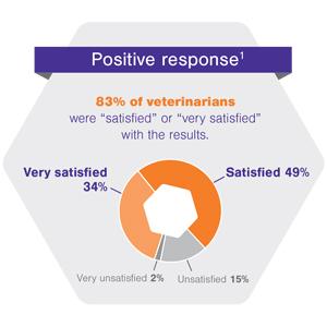 positive response