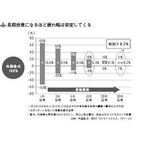 ファモア 資産 資産づくり 投資 年金 年金問題 2000万円 金融商品 資産運用 保険 投資信託 不動産投資