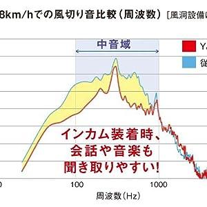 車速108km/hでの風きり音比較(周波数)