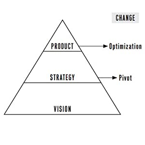 product, startup, lean startup, vision, strategy, marketing