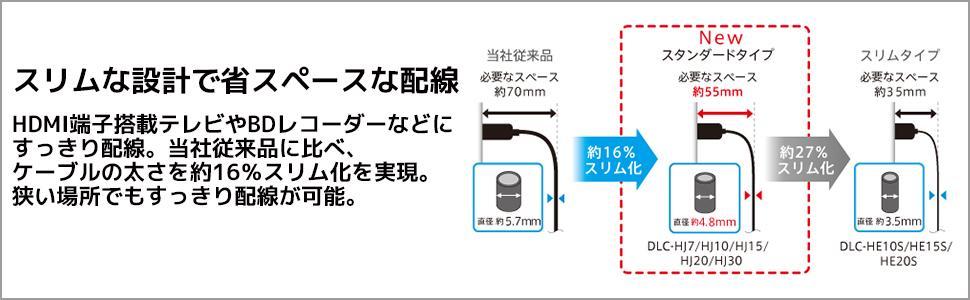 スリムな設計で省スペースな配線 HDMI端子搭載テレビやBDレコーダーなどにすっきり配線 当社従来品に比べ、ケーブルの太さを約16%スリム化を実現。 狭い場所でもすっきり配線が可能です