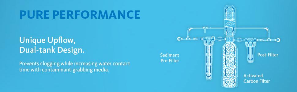eq-1000 filtration performance