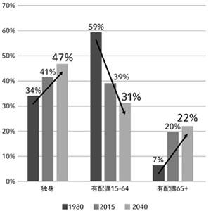日本は人口の5割が独身の国になる
