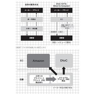 坂本守 EC D2C アパレル AI VR AR サブスク サブスクリプション ネットショッピング アマゾン  キャッシュレス 未来 スコアリング アフターデジタル 顧客起点マーケティング